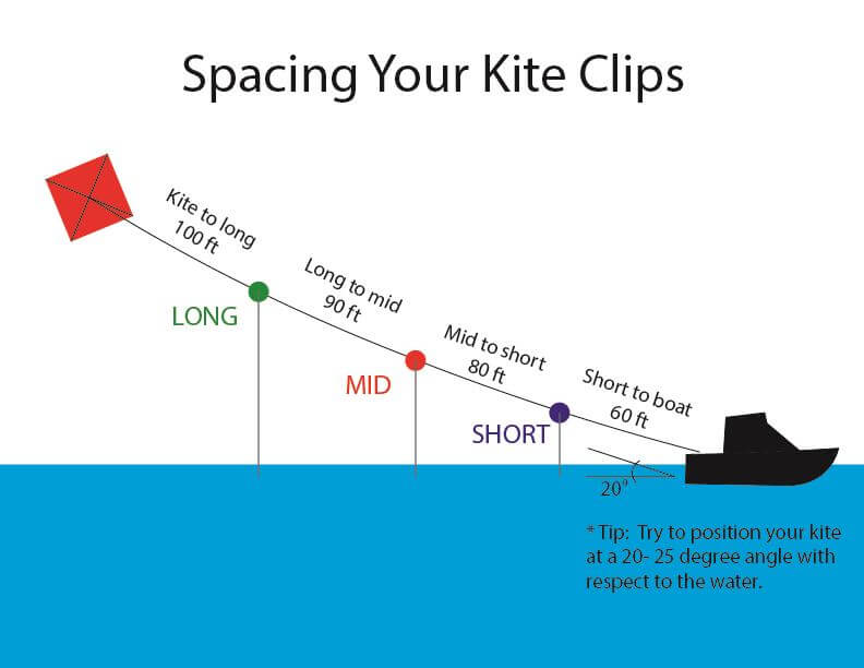 kite fishing diagram